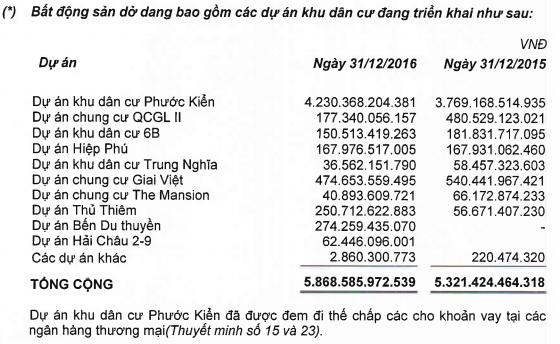 Trong phần dự án BĐS dở dang tính đến ngày 31/12/2016, vẫn ghi nhận dự án Hải Châu 2/9 hiện đang triển khai với chi phí sở dang 62,45 tỷ đồng.