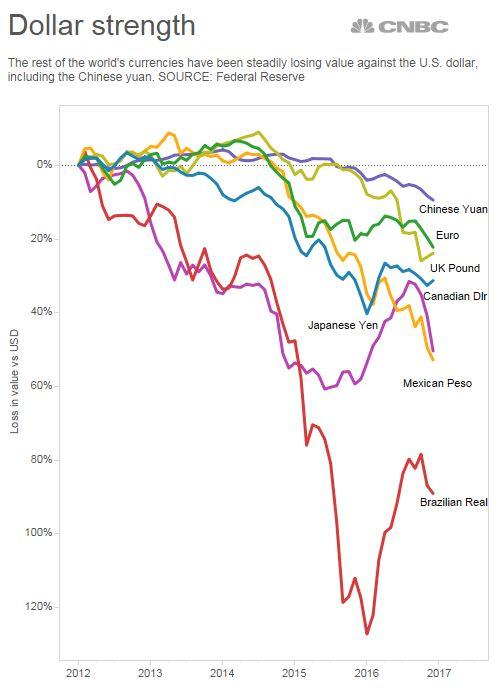 Hầu hết các đồng tiền chủ chốt trên thế giới đã mất giá so với USD. Nguồn: CNBC.