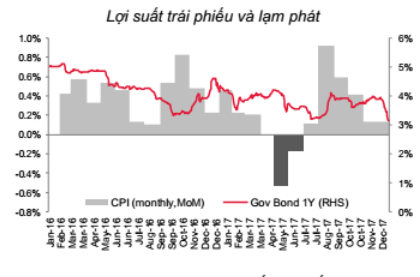 Lợi suất trái phiếu giảm mạnh