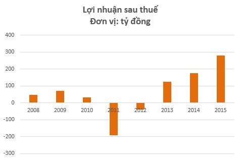 Năm 2011 - năm mà Đồng Tâm Group kinh doanh bết bát nhất cũng là năm mà câu lạc bộ Đồng Tâm Long An xuống hạng