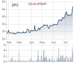 Cổ phiếu DP3 trong 6 tháng gần nhất
