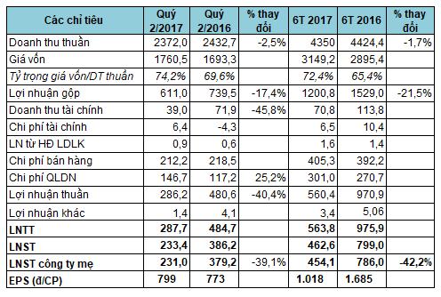 Đạm Phú Mỹ (DPM): Giá khí tăng, quý 2 lãi 231 tỷ đồng giảm 39% so với cùng kỳ