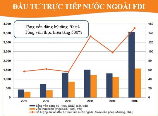 Dòng vốn FDI đầu tư mạnh vào Bắc Ninh