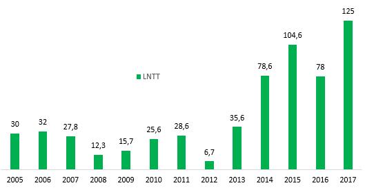 Biến động LNTT từ 2005 - 2017 của Thực phẩm Sao Ta
