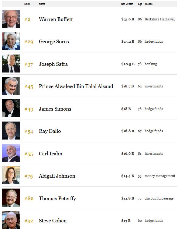 Những tỷ phú trong top 100 của Forbes làm việc trong ngành đầu tư