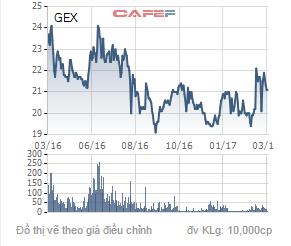 Diễn biến giá cổ phiếu GEX trong 1 năm qua.