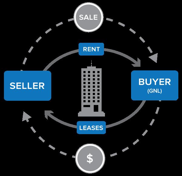 Sale & leaseback giúp công ty giảm vay nợ nhưng vẫn đảm bảo số lượng tàu bay