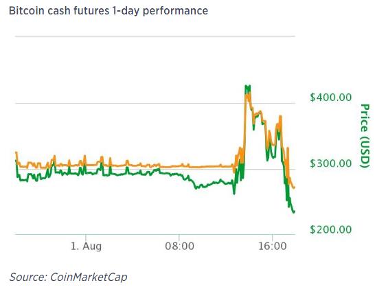 Giá BCC trên CoinMarketCap.