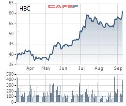 Diễn biến CP HBC trong vòng 6 tháng gần nhất