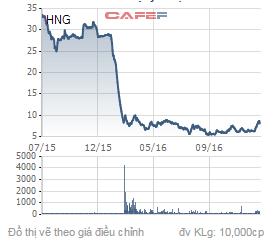 Biến động giá cổ phiếu HNG từ khi chính thức giao dịch trên HOSE đến hiện tại