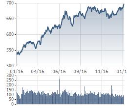 VnIndex lên mức cao nhất trong vòng 9 năm