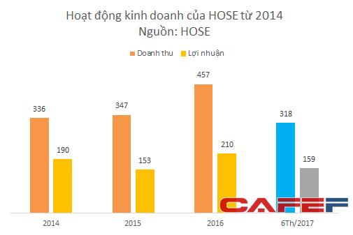 Hoạt động kinh doanh của HOSE tăng trưởng mạnh kể từ 2016 đến nay.