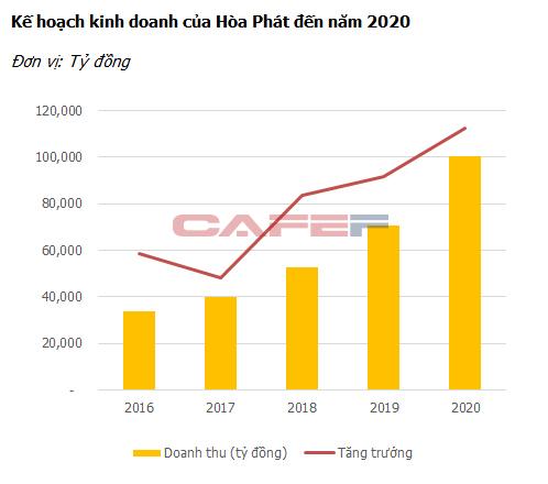 """Ông Trần Đình Long: """"Hòa Phát sẽ có tầm vóc mới vào năm 2020, doanh thu lên đến 100.000 tỷ đồng"""" (1)"""