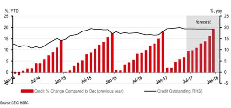 Biểu đồ: HSBC cho rằng tăng trưởng tín dụng có thể vượt qua mức tăng 2016 - đạt mục tiêu 21% vào cuối năm.