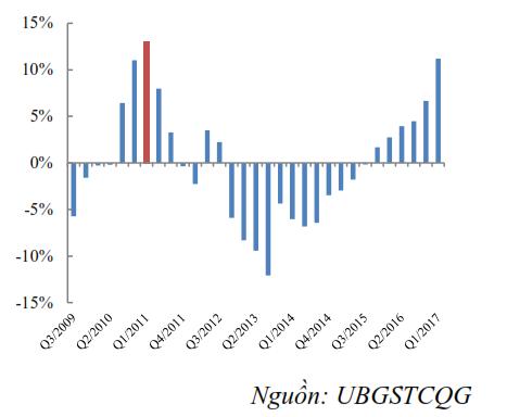 Chênh lệch tín dụng/GDP.