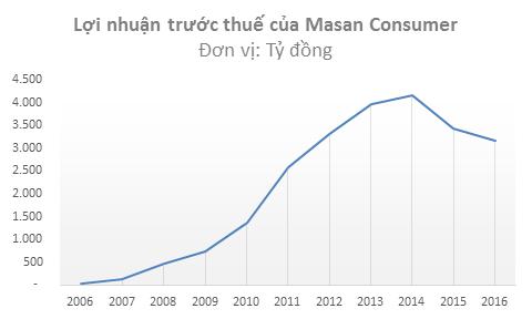 ... doanh thu và lợi nhuận của Masan Consumer đã chững lãi/suy giảm kể từ năm 2014