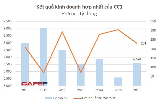 Kết quả kinh doanh của CC1 chưa có nhiều khởi sắc trong khi các doanh nghiệp tư nhân đang tăng trưởng mạnh những năm gần đây