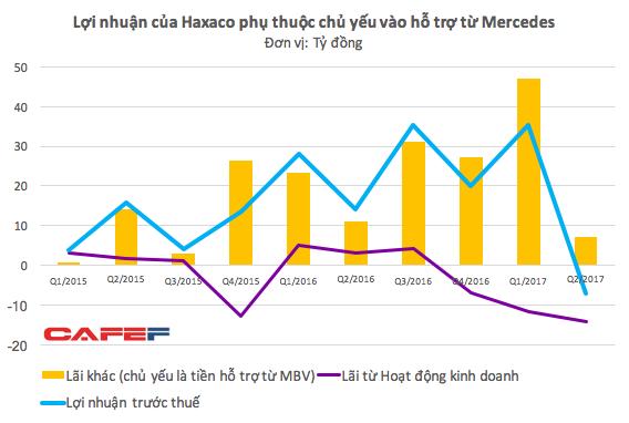 Trong 3 quý gần nhất, lợi nhuận từ hoạt động kinh doanh của Haxaco đều âm