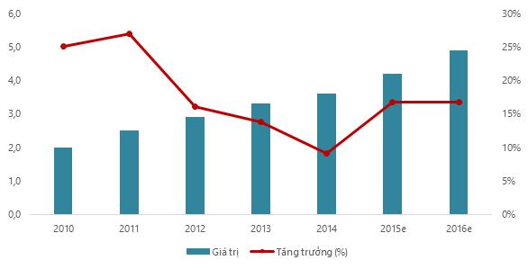 Ngành Dược Việt Nam giữ tốc độ tăng trưởng hằng năm cao nhất châu Á. Nguồn: VIRAC, DAV