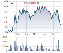 Cổ phiếu CII tiếp tục giảm sâu trước thông tin tăng vốn khủng