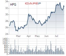 Cổ phiếu HPG từng có giai đoạn giảm mạnh về thông tin chào bán cổ phiếu trước khi bật tăng mạnh trở lại thời gian gần đây
