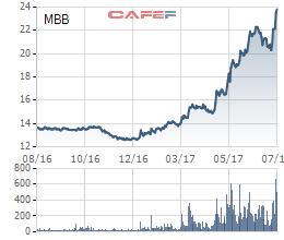 Biến động giá cổ phiếu MBB trong 1 năm