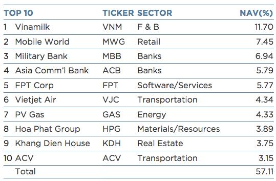 10 khoản đầu tư lớn nhất trong danh mục của VEIL tính đến 27/7/2017. Với việc liên tục mua thêm cũng như cổ phiếu tăng giá mạnh, Thế giới Di động hiện là khoản đầu tư lớn thứ 2 của VEIL với tỷ trọng 7,45%NAV, tương đương hơn 90 triệu USD.