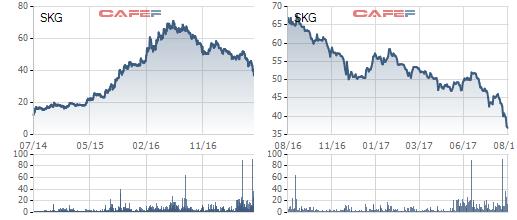 Biến động giá cổ phiếu SKG từ khi lên sàn và trong 1 năm qua