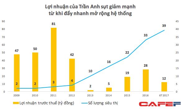 Chi phí bán hàng tăng mạnh khi mở rộng hệ thống khiến lợi nhuận của Trần Anh giảm mạnh so với giai đoạn trước