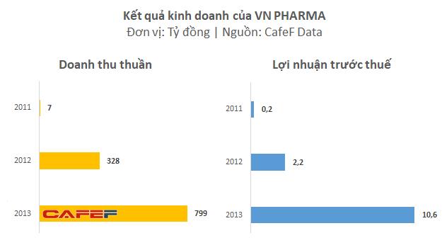 Kết quả kinh doanh của riêng công ty mẹ VN Pharma