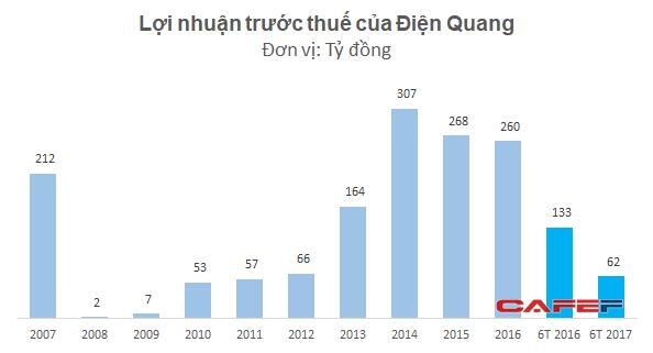 Lợi nhuận của Điện Quang đột ngột giảm mạnh khi đã thu hồi hết khoản trả chậm từ phía Cuba