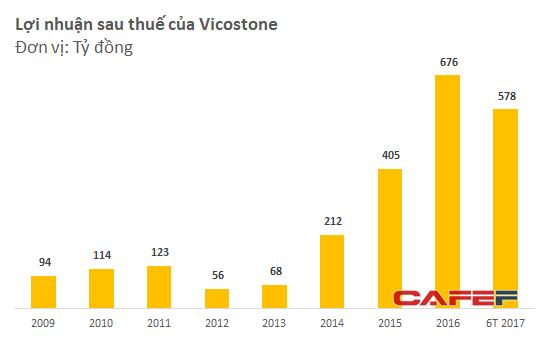Lợi nhuận tăng trưởng cao trong những năm gần đây là động lực giúp cổ phiếu VCS liên tục lập đỉnh mới
