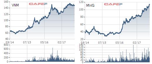 Trong 3 năm qua, cổ phiếu VNM tăng gần 150% còn MWG tăng gần 200%