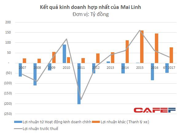 Hoạt động kinh doanh taxi của Mai Linh vẫn đang chịu lỗ.