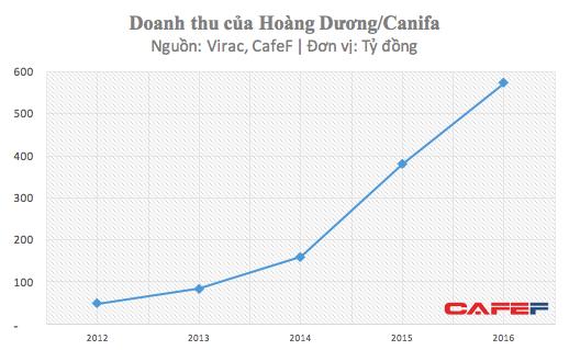 Doanh thu của CANIFA tăng trưởng mạnh trong những năm gần đây
