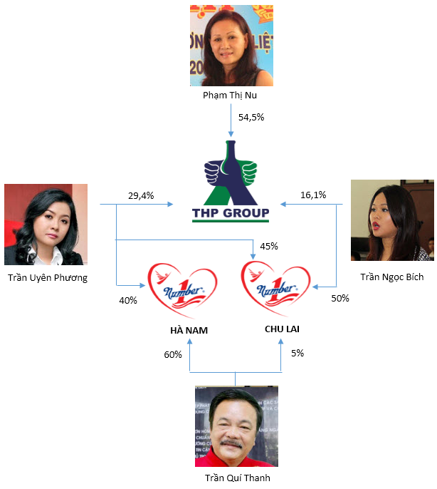 Tương tự Tân Hiệp Phát, ông Johnathan Hạnh Nguyễn đã chuyển 99% cơ nghiệp kinh doanh hàng hiệu trị giá nghìn tỷ sang cho vợ - Ảnh 2.
