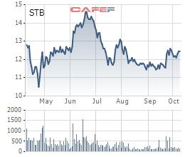 Diễn biến giá cổ phiếu STB trong 6 tháng qua.