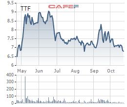 Cổ phiếu TTF đã giảm mạnh sau khi vượt qua mốc 8.000 đồng gần đây.