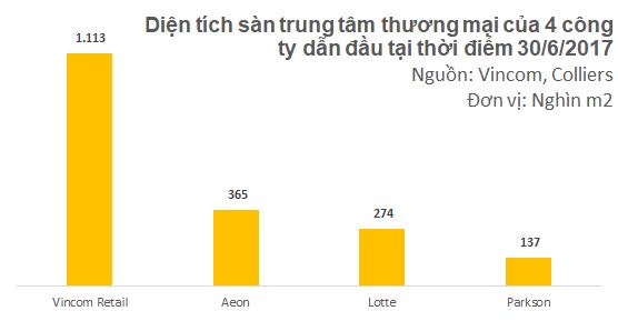 Diện tích sàn của Vincom Retail lớn gấp rưỡi Aeon, Lotte và Parkson cộng lại