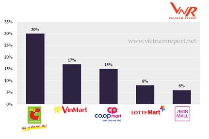 Top 5 nhà bán lẻ hàng tiêu dùng nhanh được người tiêu dùng nhắc đến nhiều nhất trong khảo sát online vào tháng 9/2017