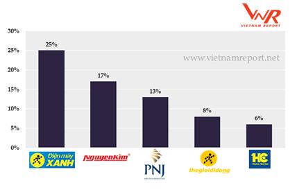 Top 5 nhà bán lẻ hàng lâu bền được người tiêu dùng nhắc đến nhiều nhất trong khảo sát online vào tháng 9/2017
