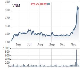 Biến động giá cổ phiếu VNM trong 6 tháng qua