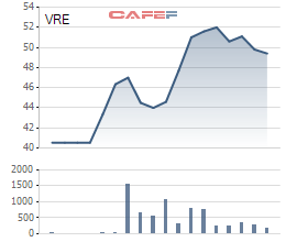 Biến động giá cổ phiếu Vincom Retail từ khi lên sàn