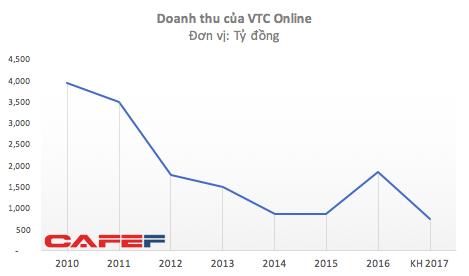VTC rao bán VTC Online với giá chỉ bằng 1/5 cách đây 5 năm - ảnh 4