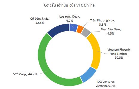 VTC rao bán VTC Online với giá chỉ bằng 1/5 cách đây 5 năm - ảnh 2