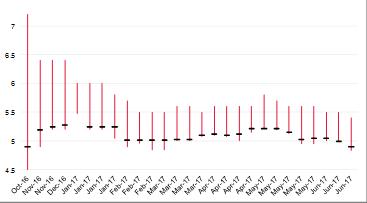 LS trúng thầu và khoảng LS đặt thầu trái phiếu CP 5 năm.