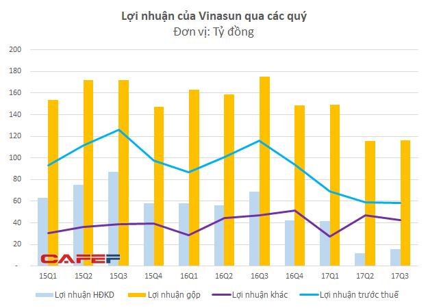 Hoạt động kinh doanh chính là kinh doanh taxi của Vinasun đang trên đà tuột dốc.