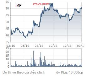 Diến biến giá cổ phiếu IMP trong 1 năm qua.
