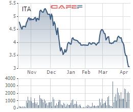 Diễn biến giá cổ phiếu ITA trong 6 tháng gần đây.
