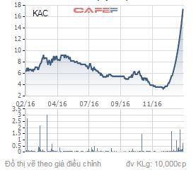 Biến động giá cổ phiếu KAC trong 1 năm qua.